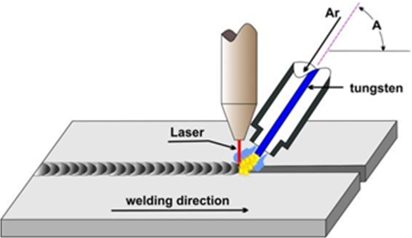 figure 1  a schematic diagram showing the principle of the laser-tig hybrid  welding process [34] : development of artificial neural network models for