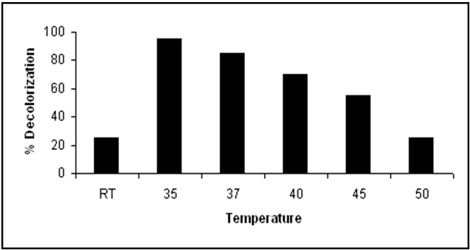 effect of temperature on microbial growth