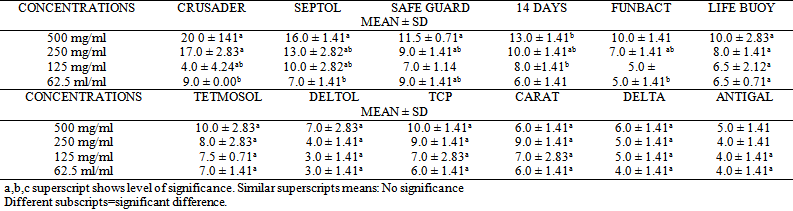 safeguard vs dettol