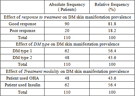 cutaneous manifestations of diabetes thesis
