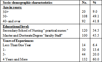 barriers of research utilization for nurses Barriers to research utilization (from barriers to and facilitators of research utilization in perioperative nursing practice) absence of published research on.