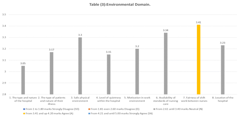 Figure 5 Environmental Domain Response Factors Influencing Job Performance Among Nurses Who Are Working In Saudi Mental Health Hospitals Science And