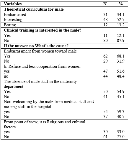 Challenges Facing Male Students Nurses during Attending