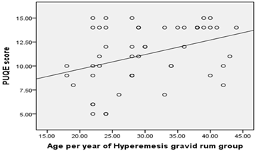 Study Hyperemesis Graviderum Requiring Hospital Admission