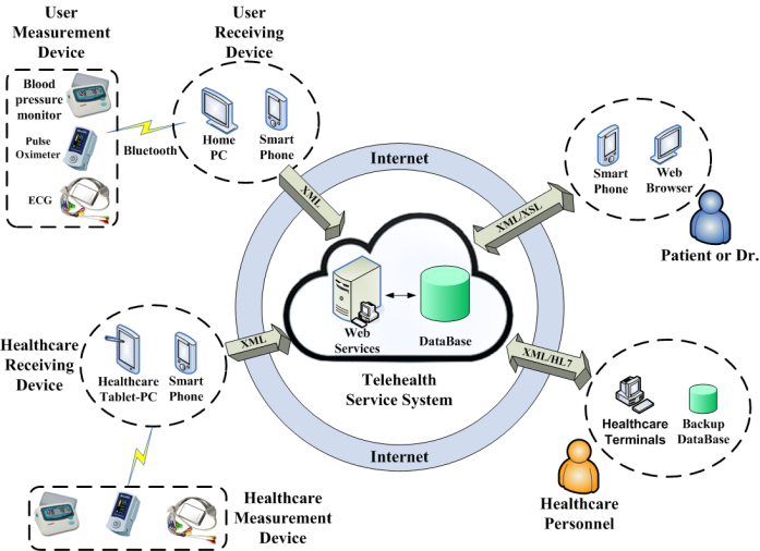 The Implementation of a Tele-Homecare System with Service