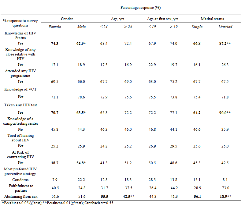 Student Demographics And Their Effects On Risky Sexual Behaviors And