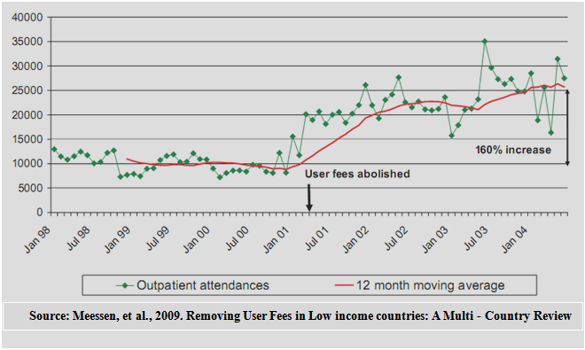 impact of user fees in healthcare A satisfaction survey (for patients and healthcare workers) on the impact of the abolition of user fees on hospitals like kph should be commissioned immediately (include quality of service, service required vs service received, prescriptions received, waiting period etc).