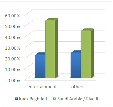 Prevalence of Cigarette Smoking among Medical Iraqi Students