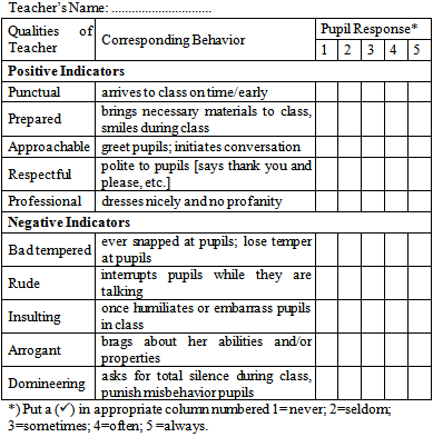 Academic performance sexual harassment questionnaire