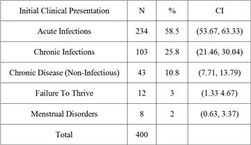 Diarrhea in pediatric ppt