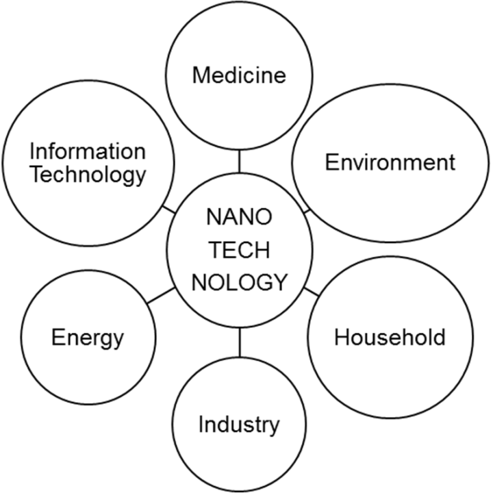 Figure 1  Applications of nanotechnology in various fields