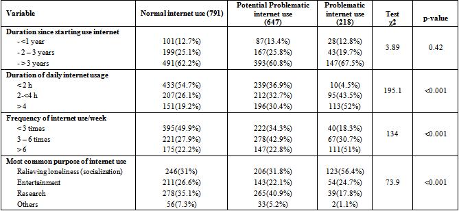 Internet Addiction and Psychological Morbidity among