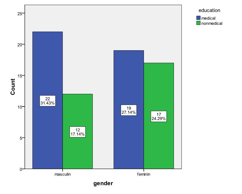 Figure 2 Drug Reps Distribution By Studies And Gender
