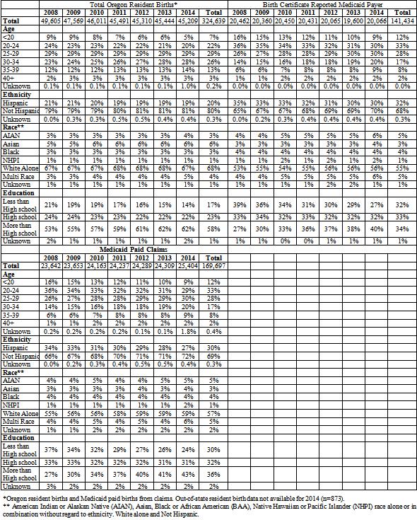 Figures Index Oregon Medicaid Paid Births Validity And