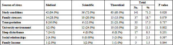 perceived stress factors Reassessment of the psychometric characteristics and factor structure of the 'perceived stress questionnaire' (psq): analysis in a sample of dental students.