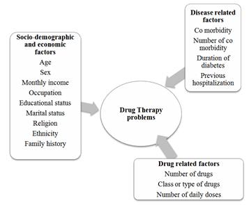 therapeutic framework diabetes essay