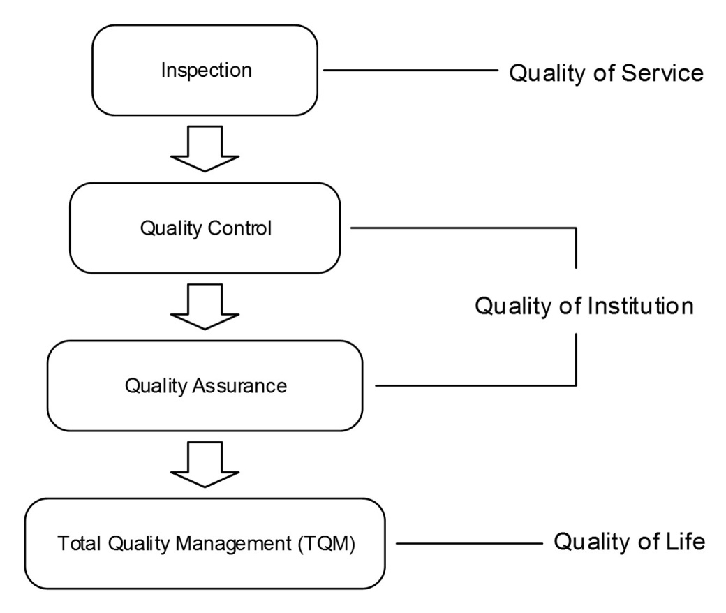 Phd thesis in service quality management