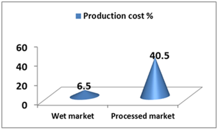 costing and pricing of poultry products Looking for cost-effective poultry processing equipment our machines are cheaper than similar ones from the 'big guys' low cost of ownership guaranteed.