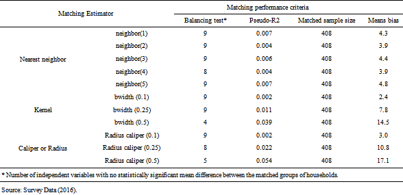 Table 5  Performance of the different matching algorithms : Impact