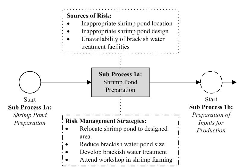 Figure 4  Sub Process 1a: Shrimp Pond Preparation : Integrating Risk