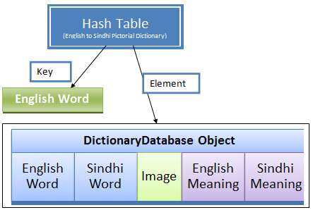 Unicode Based Bilingual Sindhi-English Pictorial Dictionary for Children