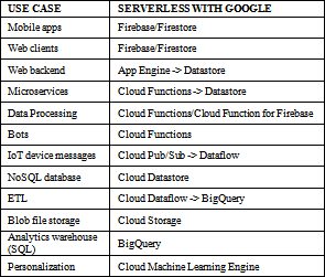 Serverless Architectures Review, Future Trend and the