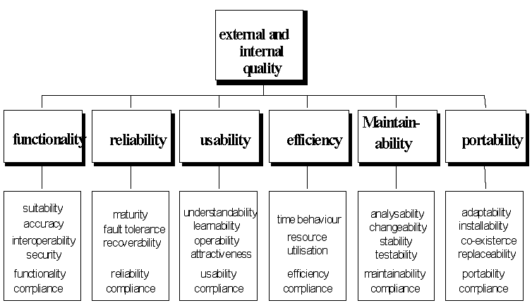 global assessment method for system quality