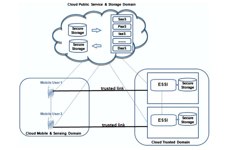 Mobicloud and Secure Data Access Framework