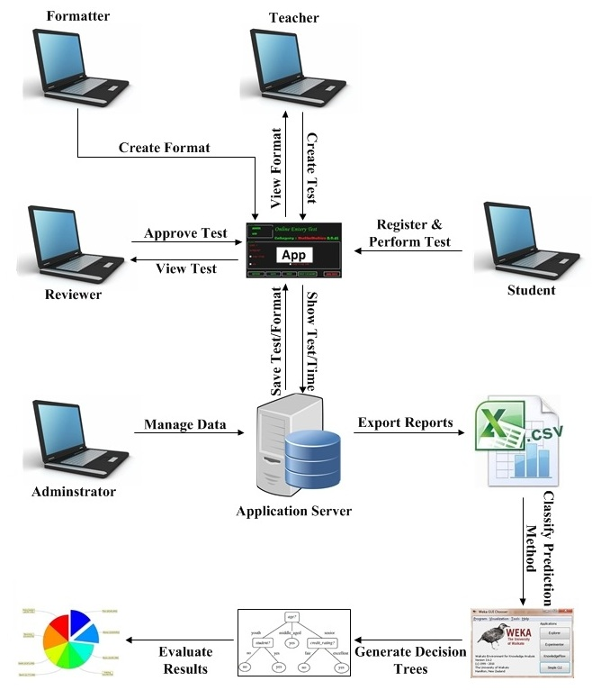 Figures index improving automatic exams using generic uml model system structure of automatic exam model ccuart Images