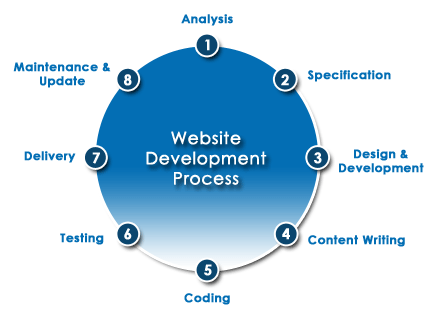 web site publishing process Read this essay on website publishing process come browse our large digital warehouse of free sample essays get the knowledge you need in order to pass your classes and more only at termpaperwarehousecom.