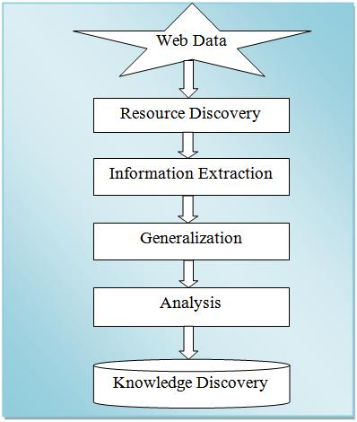 World towards Advance Web Mining: A Review