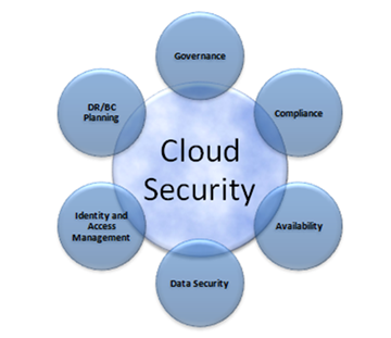 A Survey On Secure Cloud Security And Privacy In Cloud