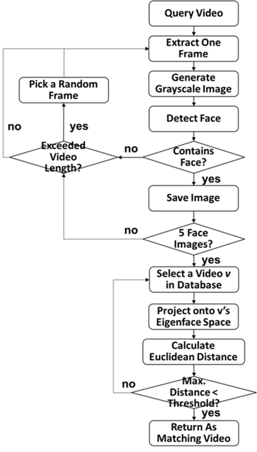 DiFace: A Face-based Video Retrieval System with Distributed Computing