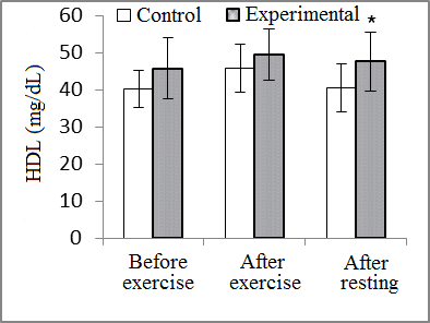 effects of acute consumption of l-carnitine tartrate (lclt, Presentation templates