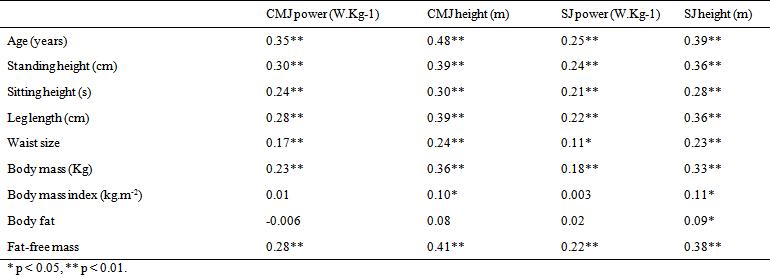 Effect of Anthropometric Characteristics and Socio ...