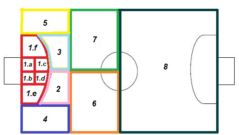 Analysis of the Conducts of Elite Futsal Goalkeeper in the Different ... d858f0da34eeb