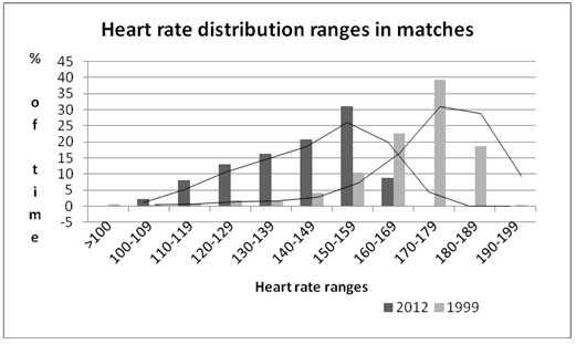 heart rate variations in an elite futsal player after twelve years of maximum performance