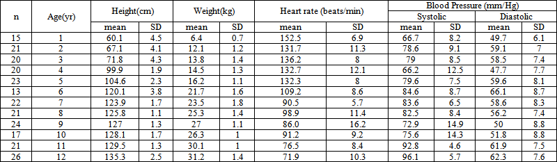 Heart Rate And Blood Pressure Trait Of Bangladeshi Children Age