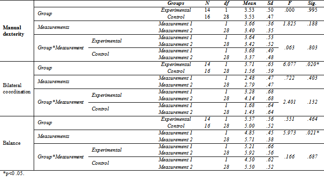 Table 3. Variance Analysis Results Regarding to Manual dexterity, Bilateral coordination and Balance