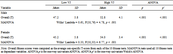 Multivariate Analysis of Vertical Jump Predicting Health