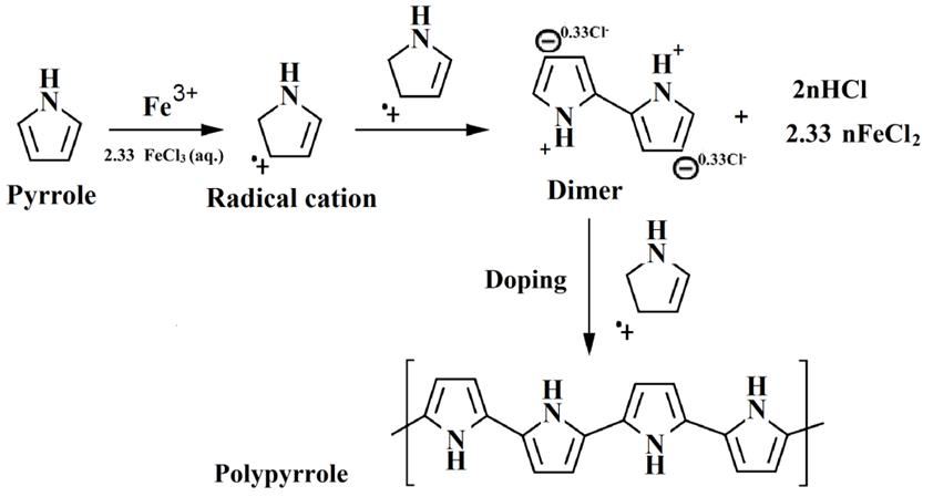 scheme 1  oxidative polymerization of pyrrole   electrical