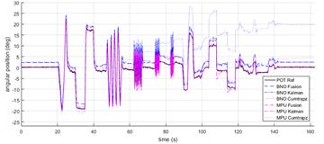 Angular Position Estimation of an Inverted Pendulum Using
