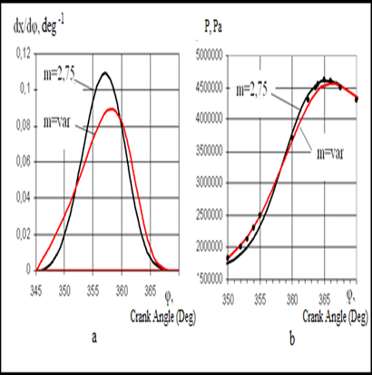 Analyze And Mathematical Modeling Of The Combustion Process Of One