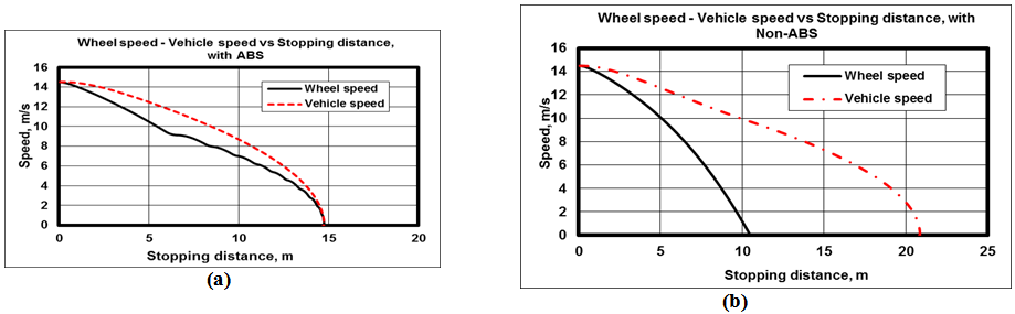 Velocity Vs Time Graph Performance of a Road ...