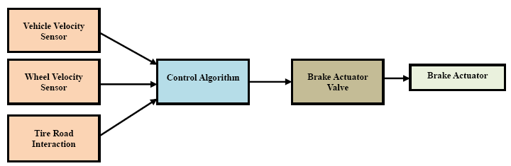 Abs Block Diagram Wiring. Performance Of A Road Vehicle With Hydraulic Brake Systems Using 99 Blazer Abs Wiring Diagram Block. Wiring. Kelsey Hayes Rwal Wiring Diagram At Scoala.co
