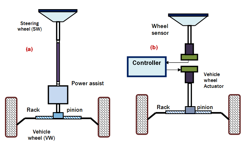 Figure 1 Conversion From Conventional Steering System To Sbw Modeling And Experimental Design Roach For Integration Of