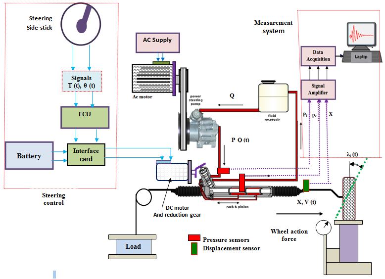Figure 9. Schematically of experimental simulation setup : Modeling on