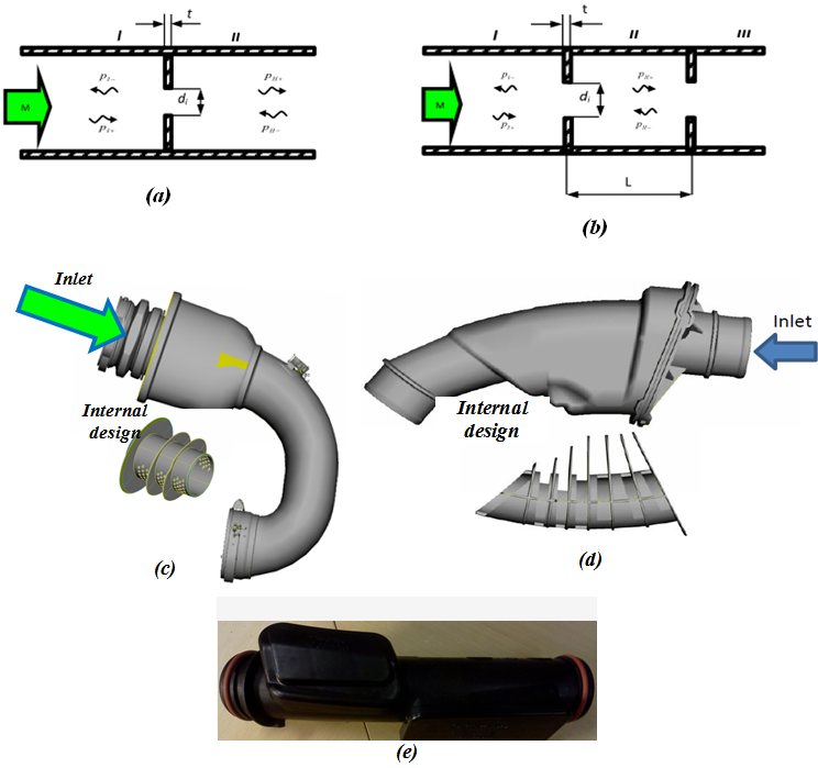 experimental assessment of noise generation from i c  engine intake and exhaust systems components