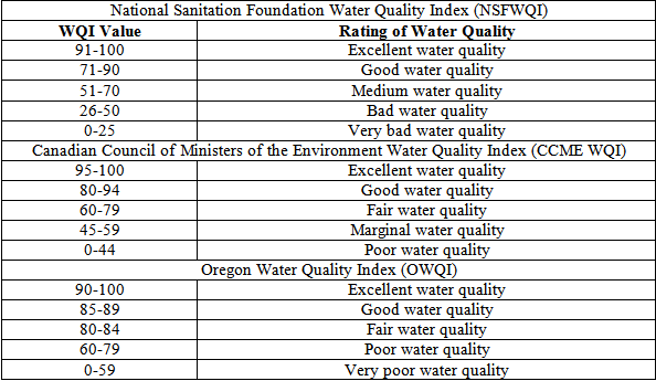 thesis on water quality assessment This thesis surface water quality assessment and modelling - itc thesis submitted to the international institute for geo-information science and earth the assessment.