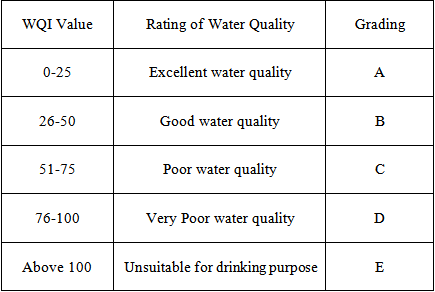 the 4 qualities of good water A buffer is a water-based solution containing a mixture of either an acid and its conjugate base, or a base and its conjugate acid the acids and bases used in a buffer are quite weak and when a small amount of a strong acid or base is added, the ph doesn't change significantly.